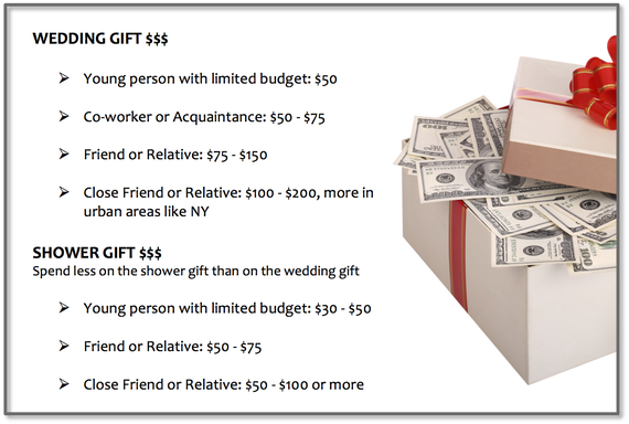wedding_gift_prices how much should I spend on a wedding gift